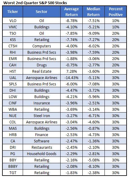 Worst 2Q Stocks March 29
