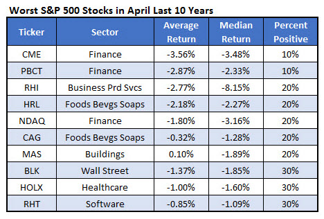 Worst April Stocks March 30