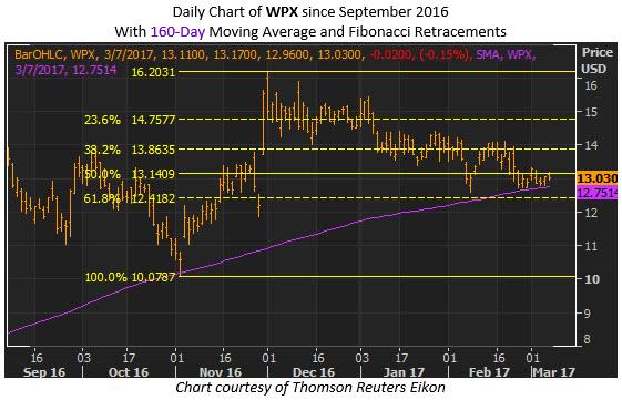 wpx energy stock chart fibonacci retracement