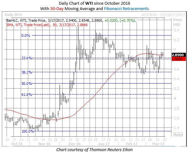 W&T Offshore WTI stock chart