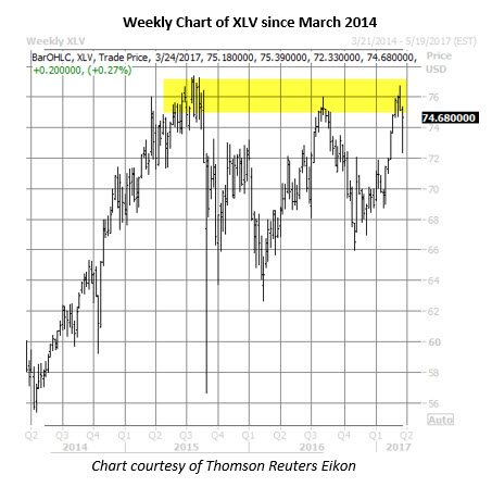 xlv shares weekly price chart