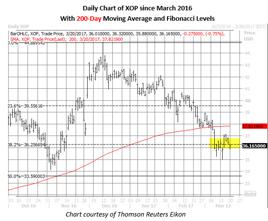 xop shares price chart