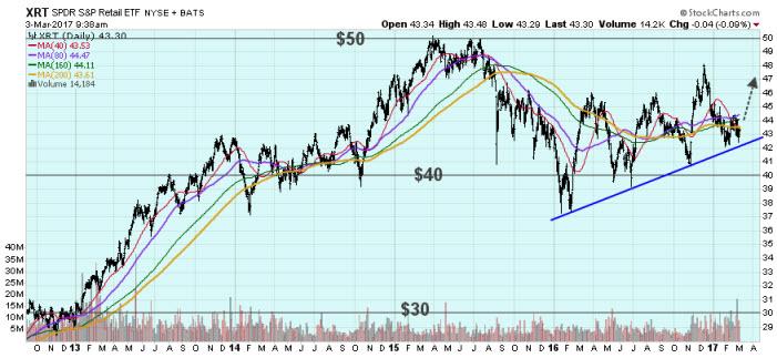 XRT retail ETF chart