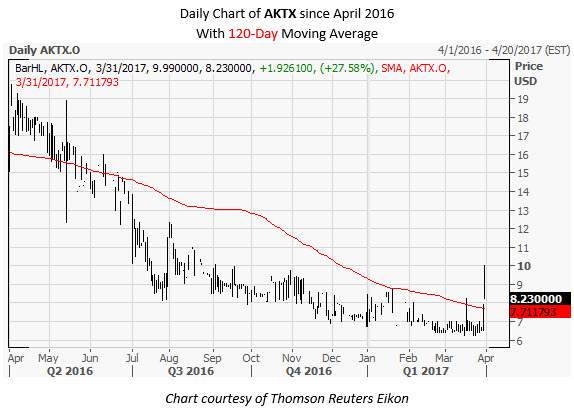 AKTX Daily Chart March 31
