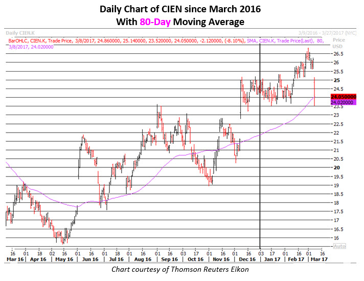 cien stock chart march 8