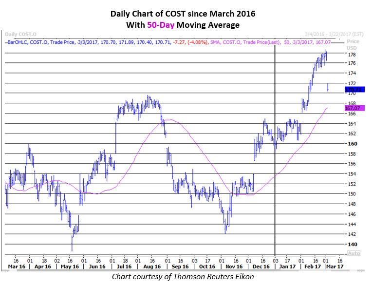 costco stock chart march 3