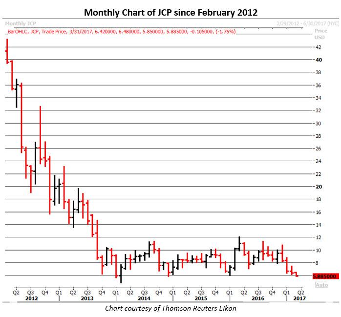 jcp stock