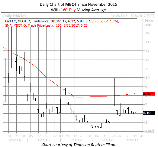 MBOT stock chart today