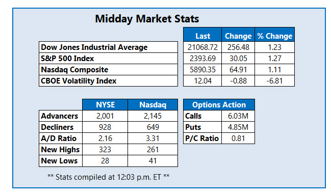 stock indexes today march 1