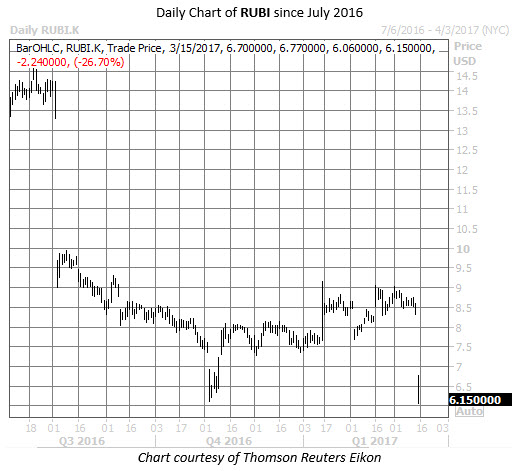 RUBI stock chart today earnings
