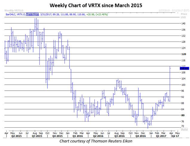 vrtx stock today