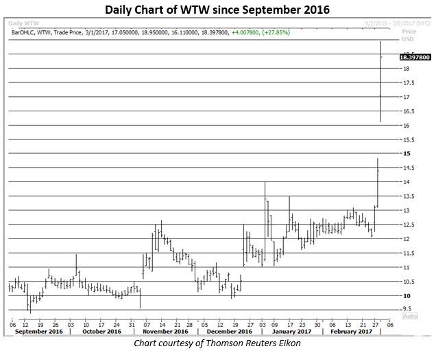 weight watchers stock chart