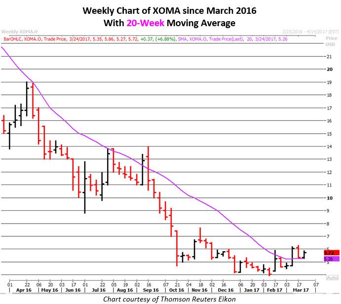 xoma stock news