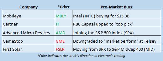 Buzz Stocks March 13