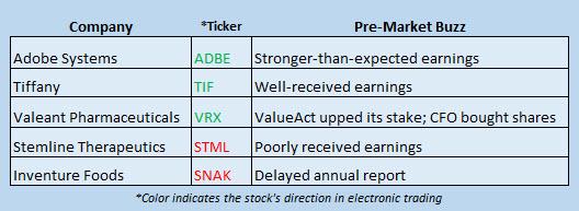 Buzz Stocks March 17