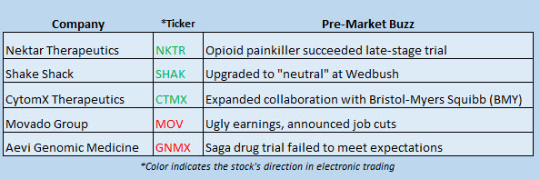 Buzz Stocks March 20