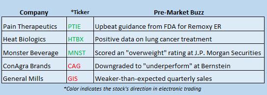 Buzz Stocks March 21