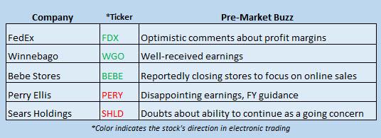 Buzz Stocks March 22