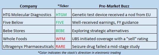 Buzz Stocks March 23