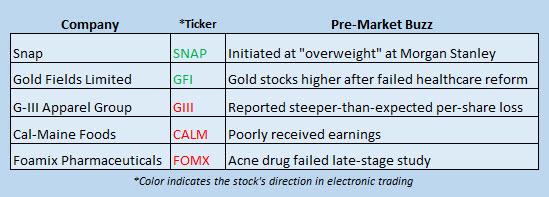 Buzz Stocks March 27