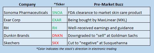 Buzz Stocks March 29