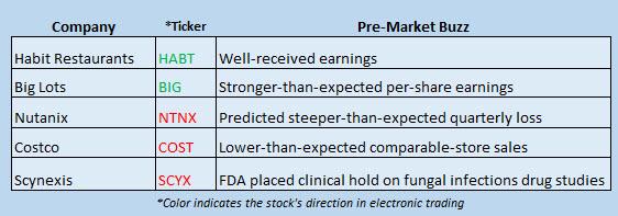 Buzz Stocks March 3
