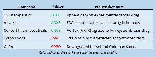 Buzz Stocks March 6