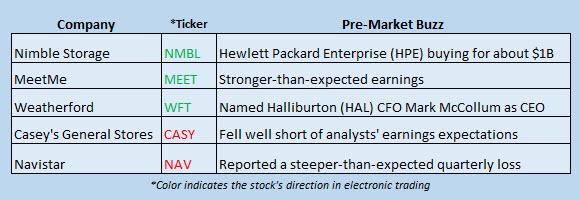 Buzz Stocks March 7
