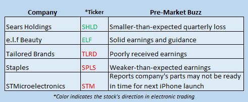 Buzz Stocks March 9