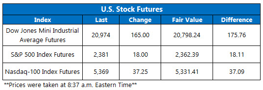 Dow Futures March 1