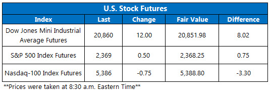 Dow Futures March 13