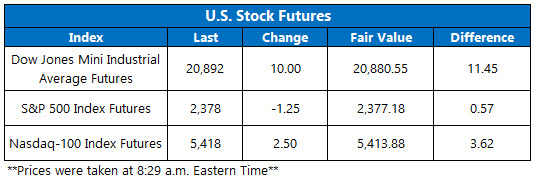 Dow Futures March 17