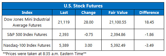 Dow Futures March 2