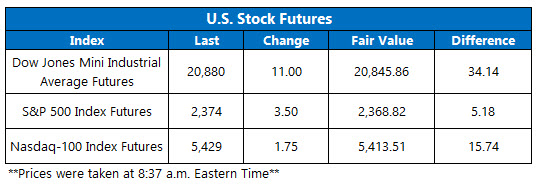 Dow Futures March 21