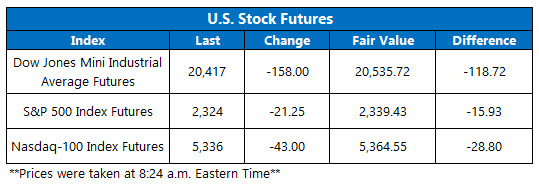 Dow Futures March 27