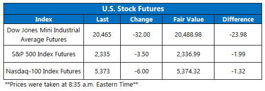 Dow Futures March 28