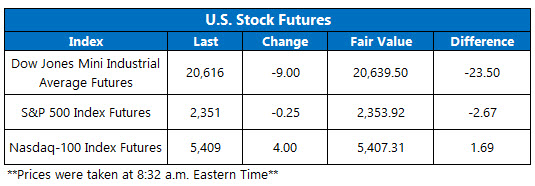 Dow Futures March 29