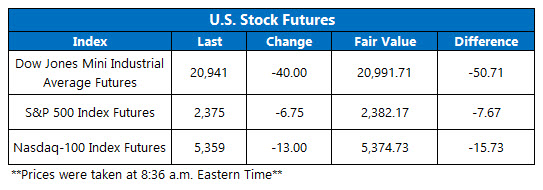 Dow Futures March 6