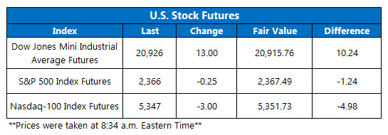 Dow Futures March 8
