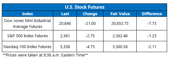 Dow Futures March 9