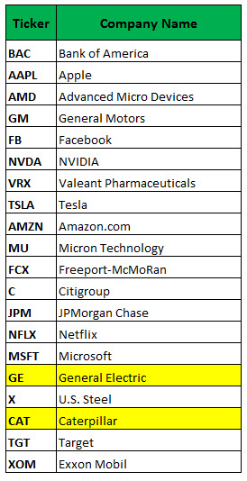 Most Active Stock Options