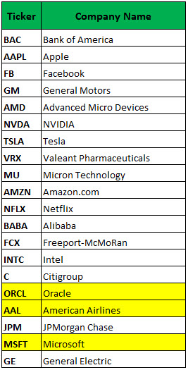 most active options tsla nflx