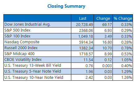 closing indexes summary 30