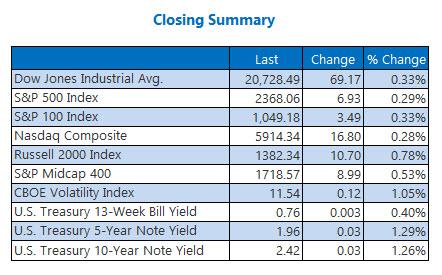 closing indexes summary 30