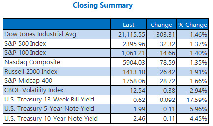 closing indexes summary march 1