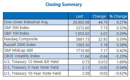 closing indexes summary march 10