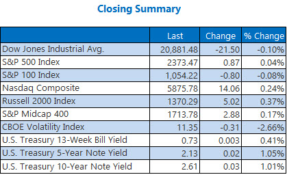 Closing indexes summary march 13