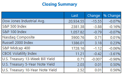 closing indexes summary march 16