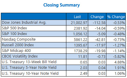 closing indexes summary march 2