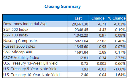 closing indexes summary march 22